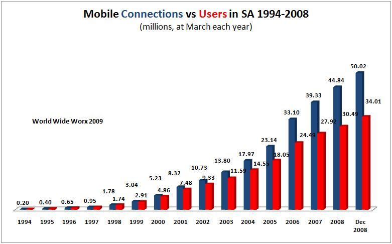 Mobility 2009 reveals South Africa&#039;s cellular gap